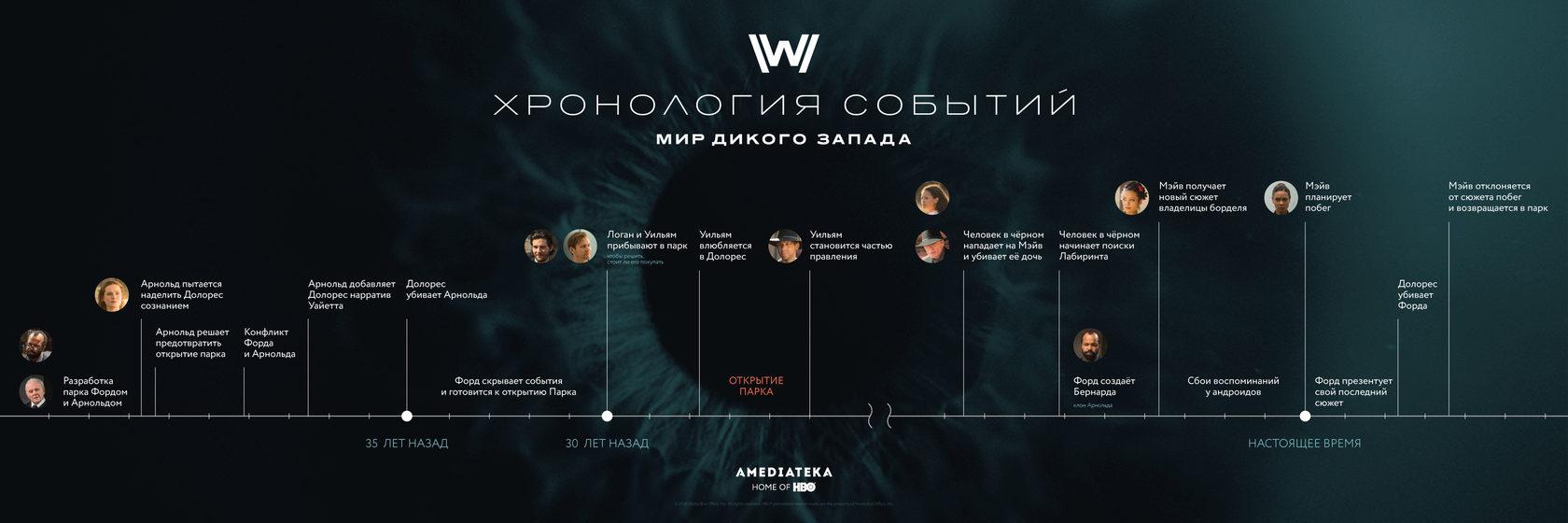 Инфографика: все события Мира дикого запада